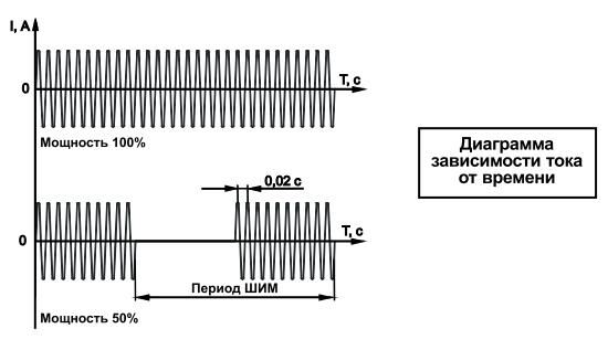 Диаграмма работы БСС