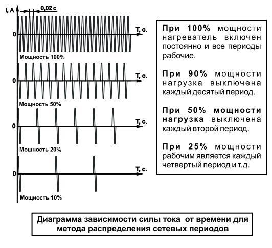 Диаграмма работы БСТ