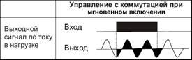 График управления ТТР мгновенного включения