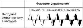 График управления ТТР с фазовым управлением