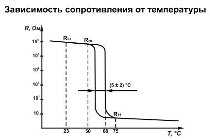 Зависимость ТРП68