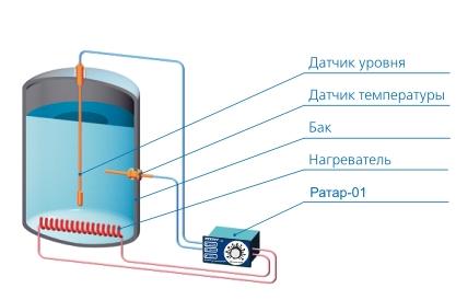 Применение регулятор РАТАР-01