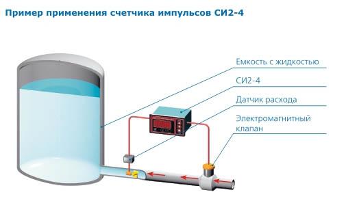 Пример использования СИ2-4