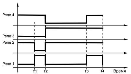 Диаграма работы ТЕМП-1М
