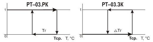 Реле температурное РТ-03