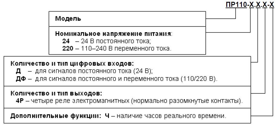 Обозначение ПР110