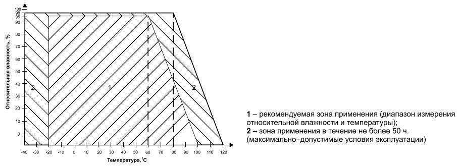 Зона применения ДВТ-02
